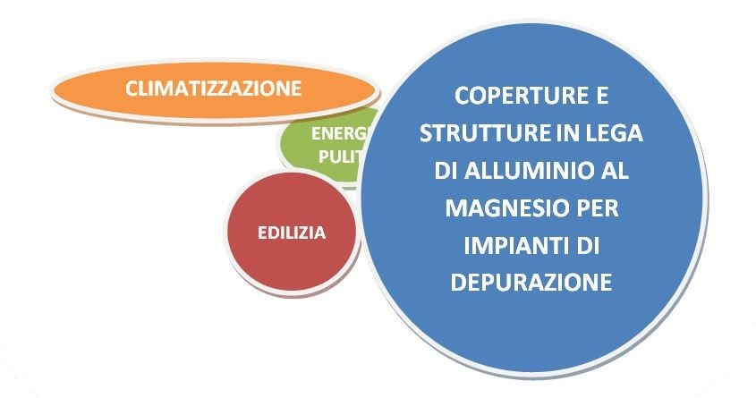 Metodo 86 srl - Business d'impresa